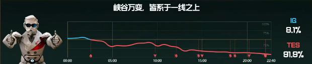 【战报】酒桶节奏爆炸,TES战胜IG先拿一分