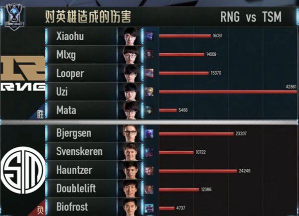 【战报】RNG最终战胜TSM以小组第二晋级八强